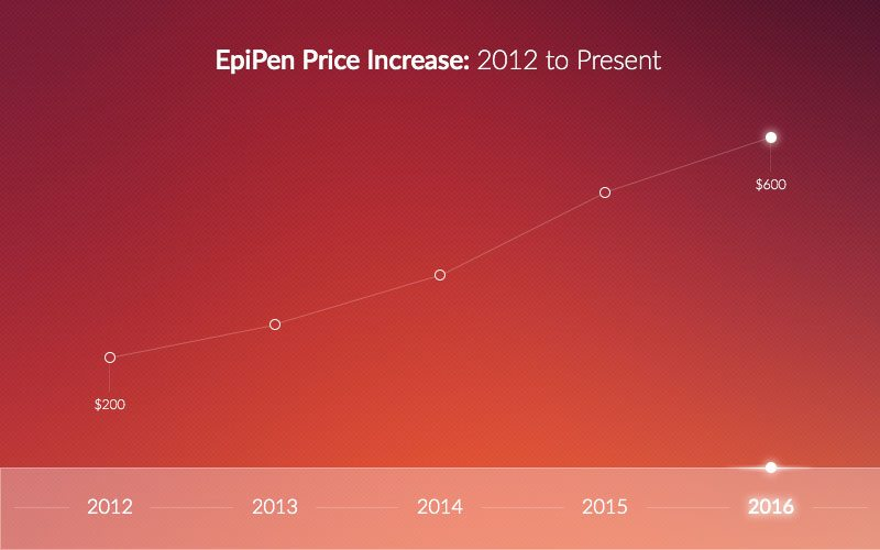 EpiPen Antitrust Lawsuit